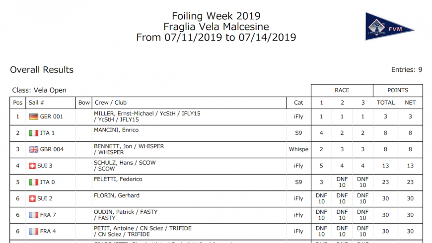 "iFLY15 winning Foiling Week 2019 – ""All Foilers"" category"